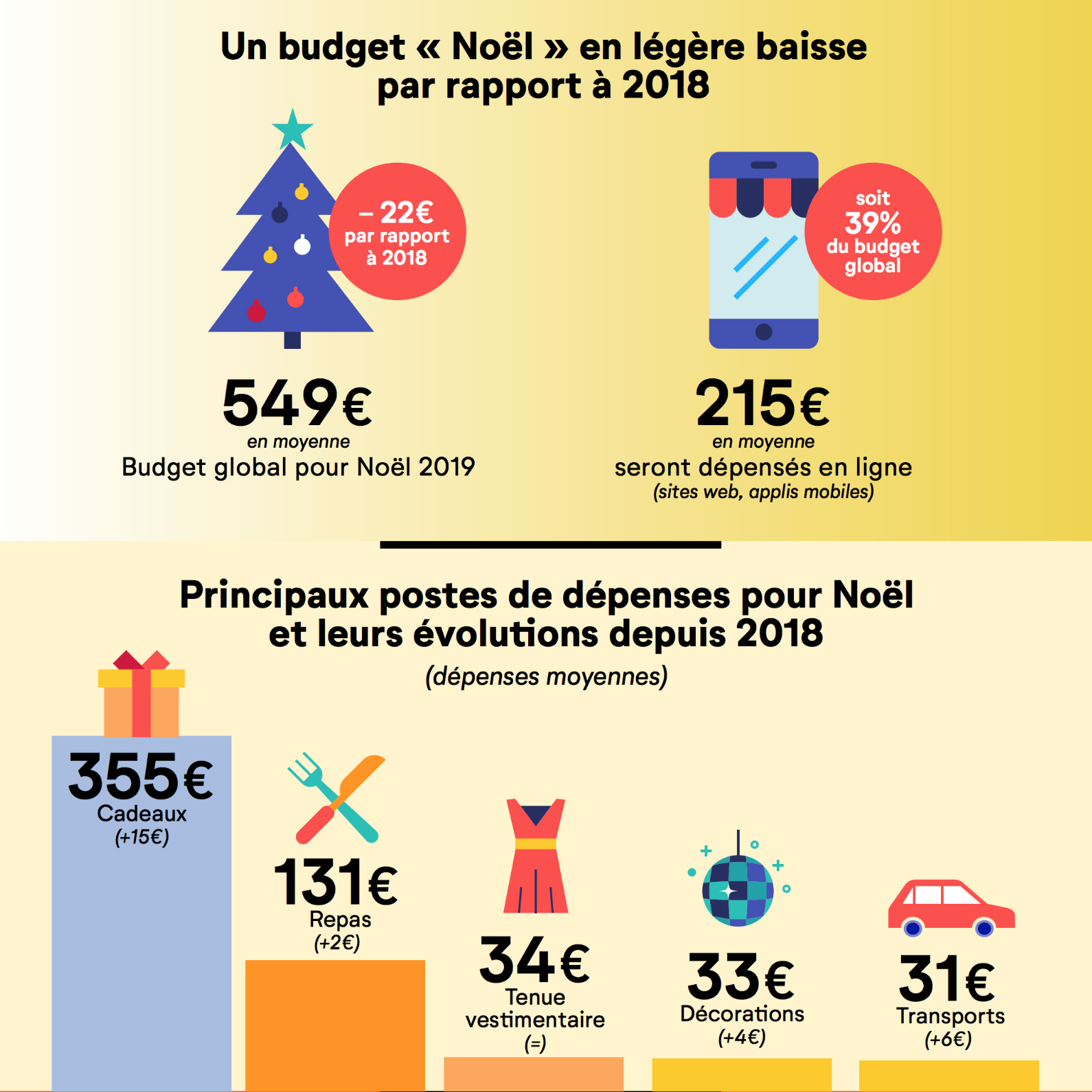 budget_noel_2019_enquete_cofidis__5ddcffbbda6c8.jpg