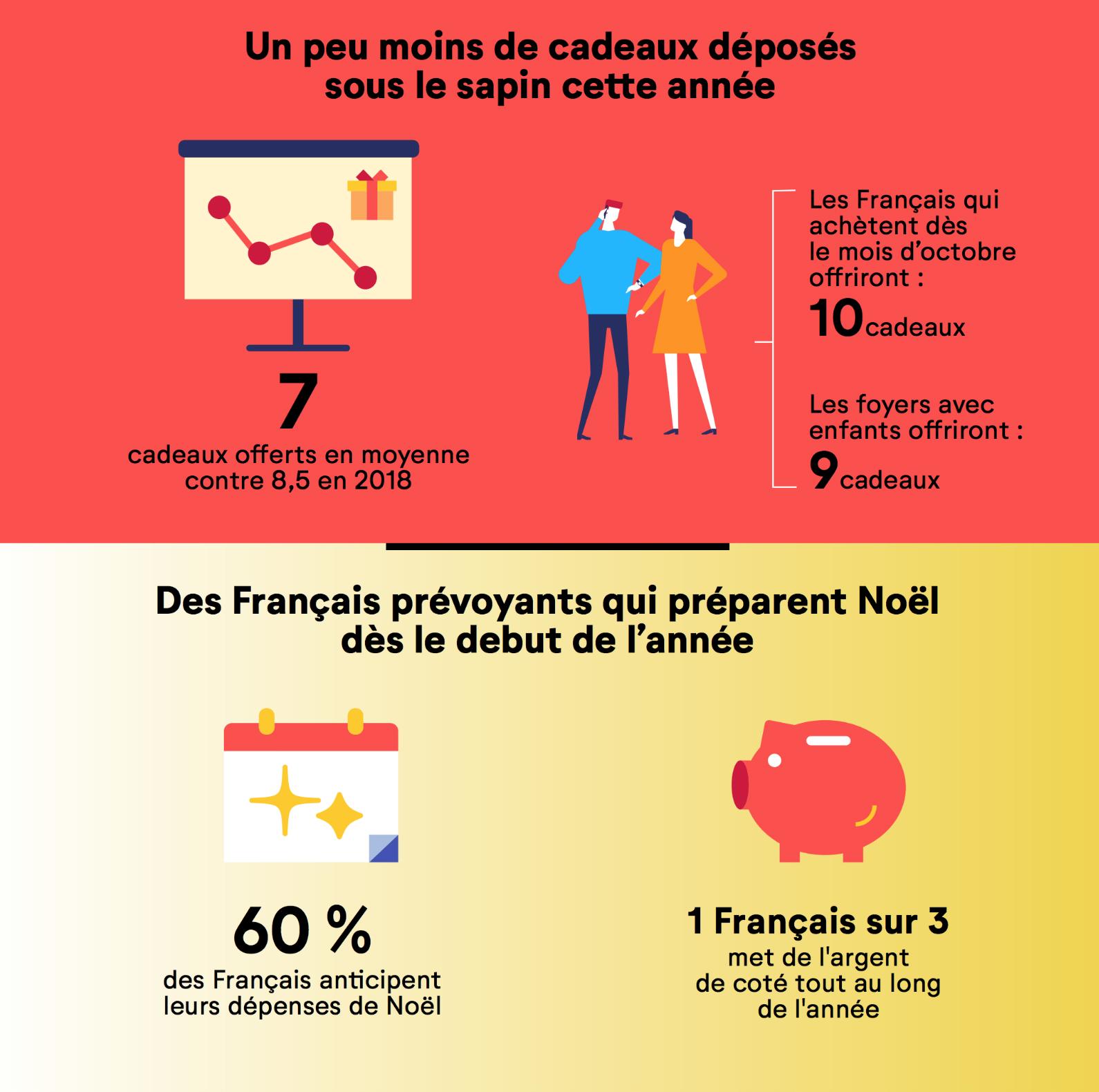 budget_noel_2019_previsions_cofidis_5ddd00a4bc1b0.jpg