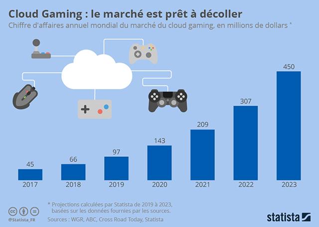 chartoftheday_18321_estimation_chiffre_affaires_marche_du_cloud_gaming_n_5dd3c9ade9c73.jpg