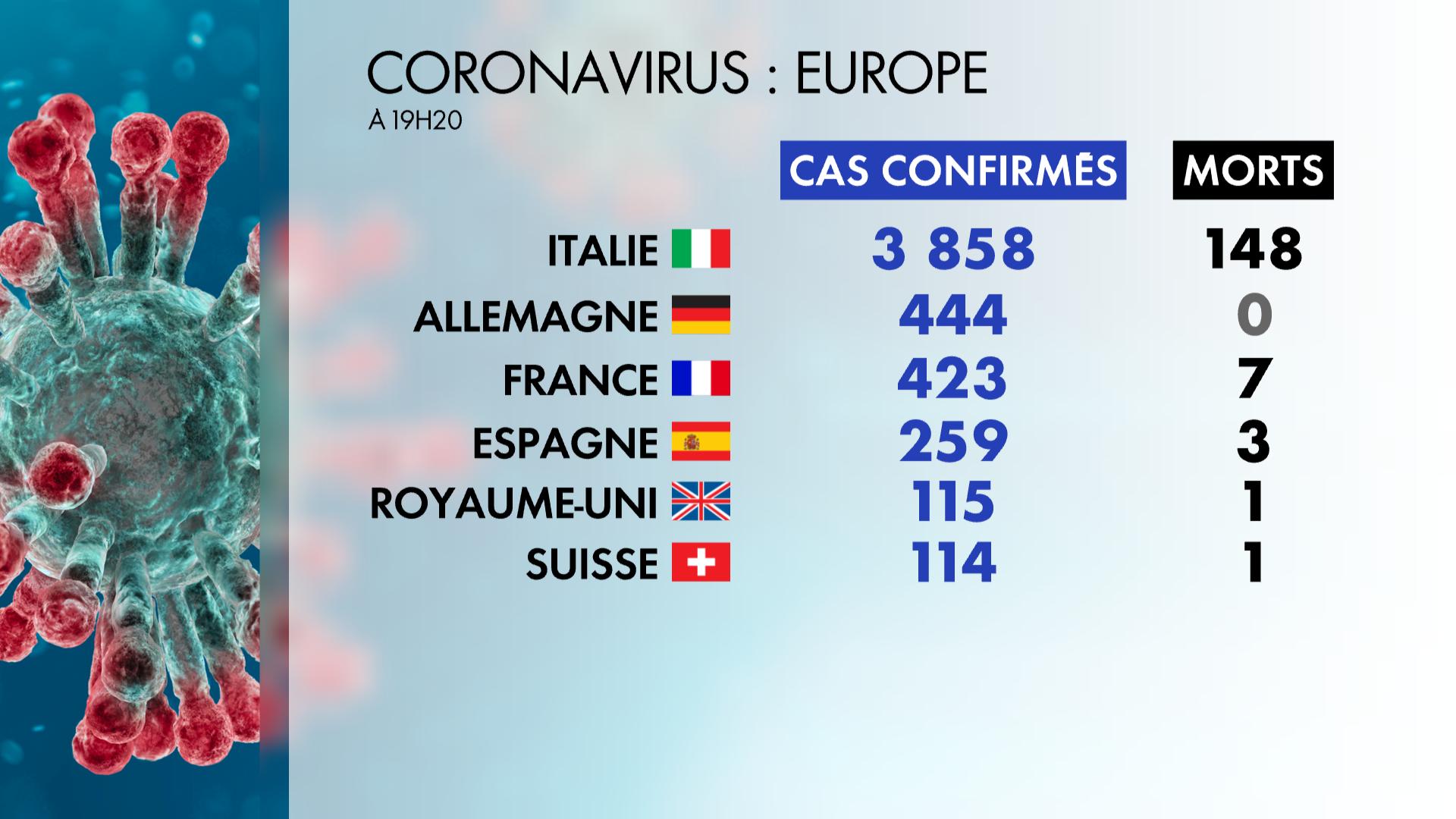 europe_bilan_coronavirus_5_mars_5e6157e7415be.jpg