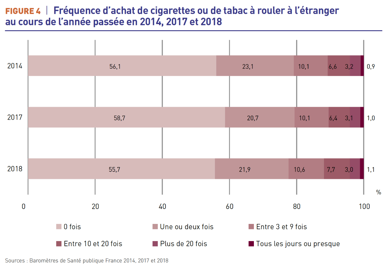 frequence_achat_etranger_tabac_sante_publique_france_5d2cab0b61863.jpg