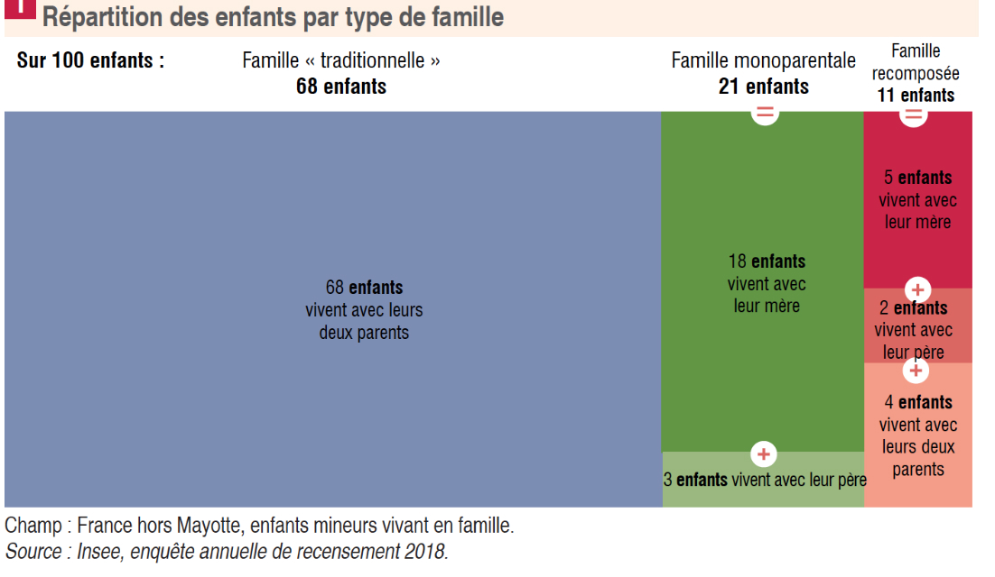 repartition_famille_enfants_insee_5e1d89198a481.jpg