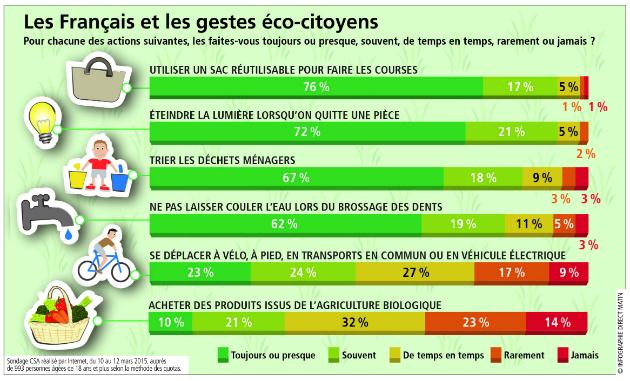 gestes-ecolos-sondage.jpg