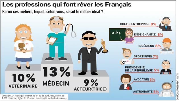 infog-29avril-dm.jpg. Les professions médicales séduisent surtout les femmes ba8aa3df02e