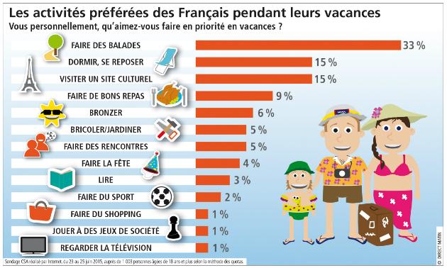 sondage_csa_activites_vacances.jpg