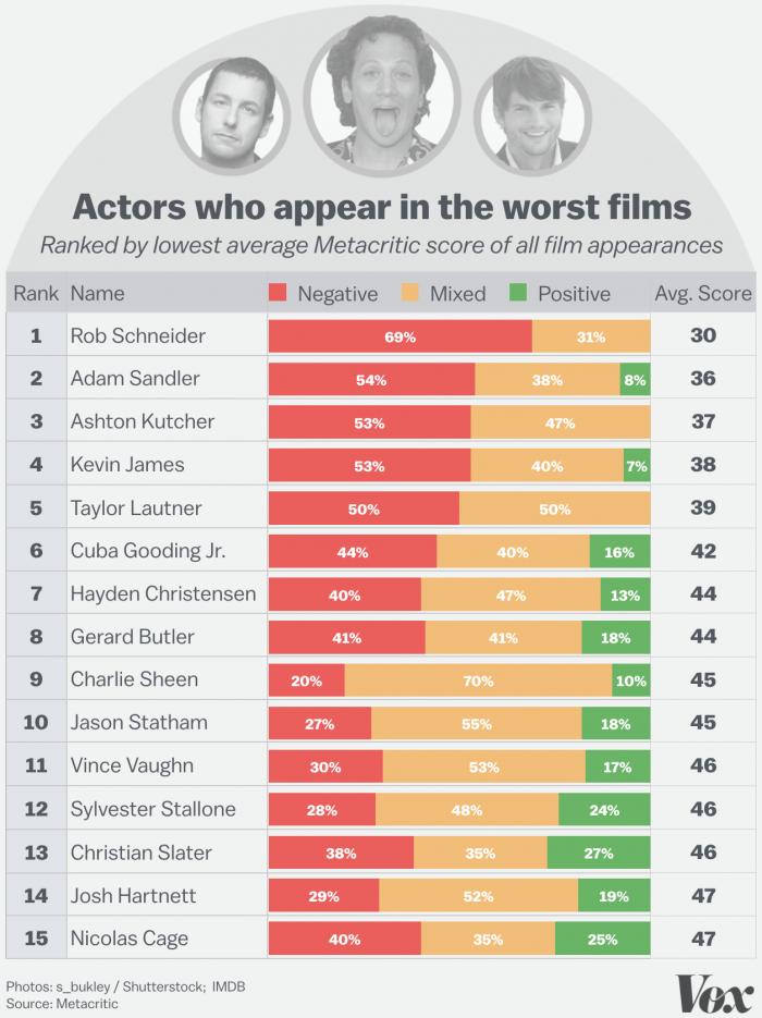 z-worst_actors.0_0_0.png