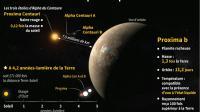 Découverte d'une exoplanète proche de la Terre [Alain BOMMENEL, Jean-MIchel CORNU / AFP]