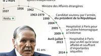Abdelaziz Bouteflika [Simon MALFATTO / AFP]