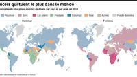 Les cancers qui tuent le plus dans le monde [Simon MALFATTO / AFP]