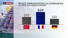 «Choose France» : la France au top de l'attractivité