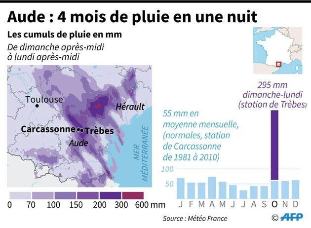 Aude : 4 mois de pluies en une nuit [Thomas SAINT-CRICQ / AFP]