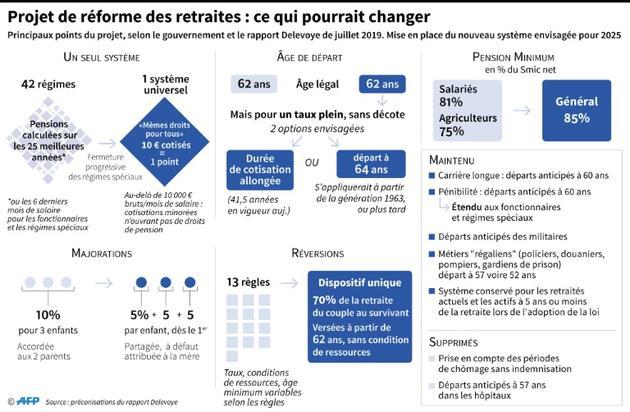 Projet de réforme des retraites : ce qui pourrait changer [Alain BOMMENEL / AFP]