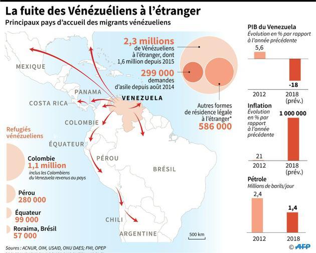 La fuite des Vénézuéliens à l'étranger [Anella RETA / AFP]