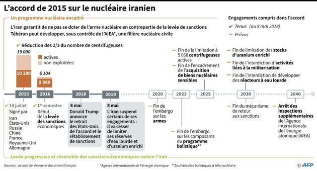 L'accord de 2015 sur le nucléaire iranien [ / AFP]