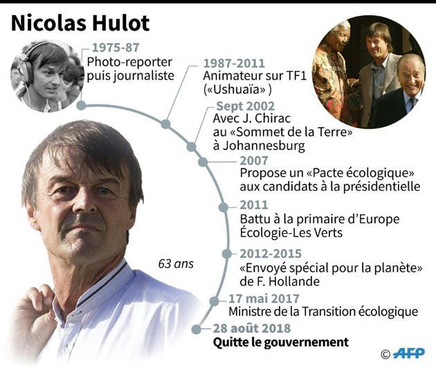 Grandes dates de Nicolas Hulot [Vincent LEFAI, Laurence SAUBADU / AFP]