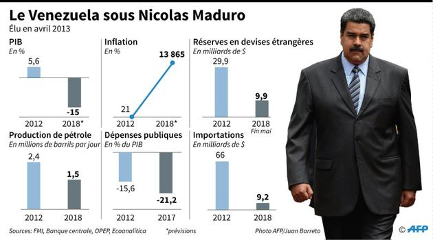 Le Venezuela sous Nicolas Maduro [Anella RETA / AFP]