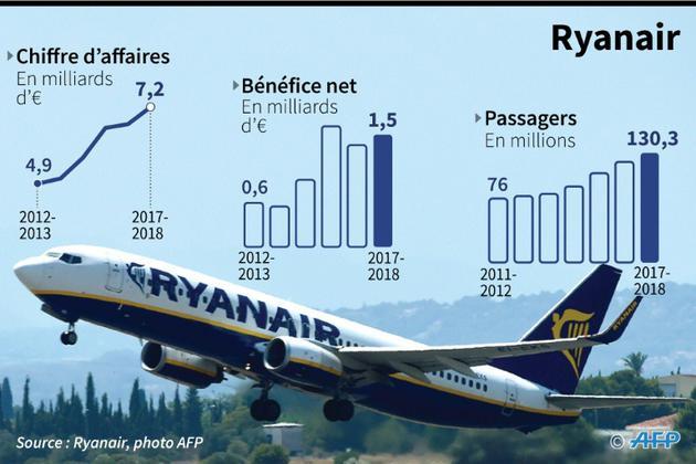 Ryanair [Cecilia SANCHEZ / AFP]