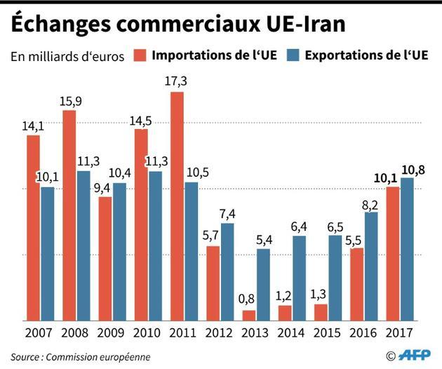 Echanges commerciaux UE-Iran [Jochen GEBAUER / AFP]