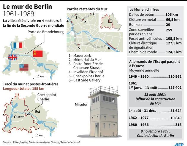 Le mur de Berlin [INFOGRAPHIE, jfs/jj/ahu/abm / AFP/Archives]