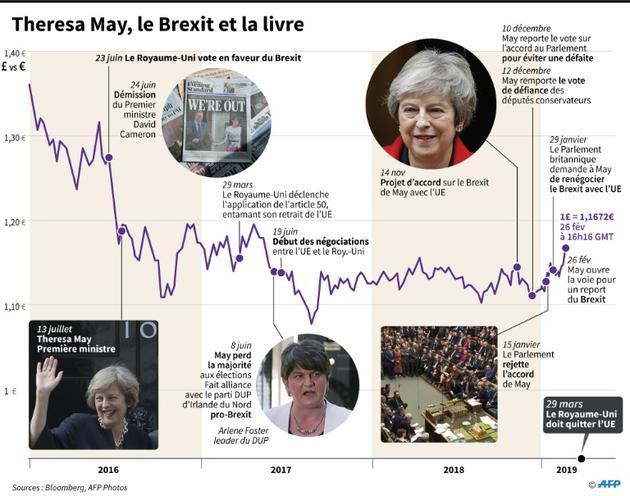 Theresa May, le Brexit et la livre [ / AFP]