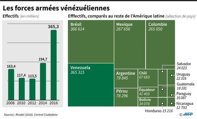 Les forces armées vénézuéliennes [Anella RETA / AFP]
