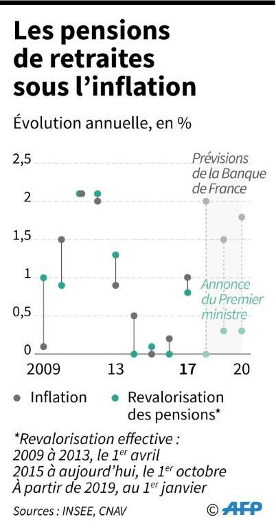 Les pensions retraires en-dessous de l'inflation [Thomas SAINT-CRICQ / AFP]