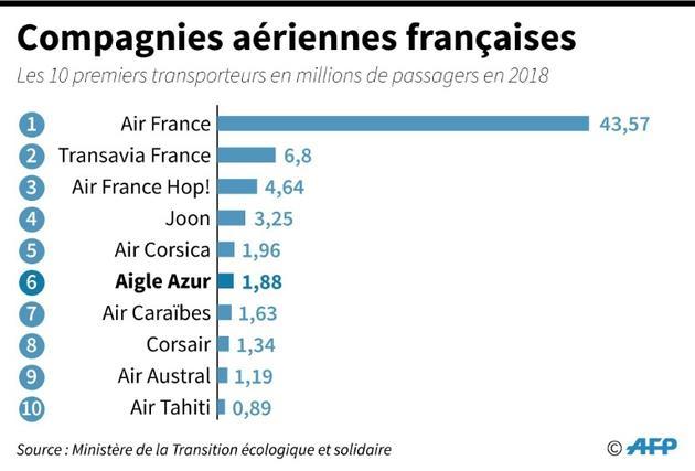 Compagnies aériennes françaises [Nioucha ZAKAVATI / AFP]