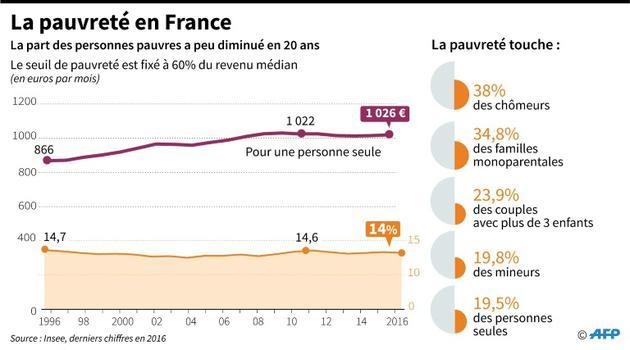 La pauvreté en France [Florian SOENEN / AFP]