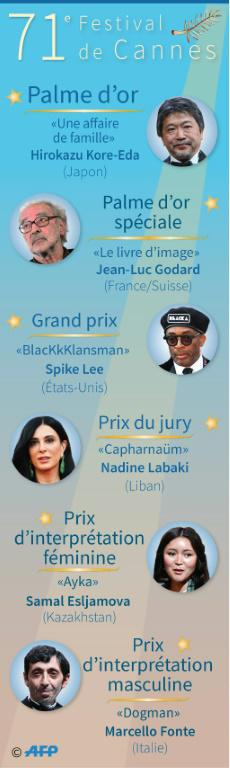 Palmarès du 71e Festival de Cannes [Jean Michel CORNU / AFP]