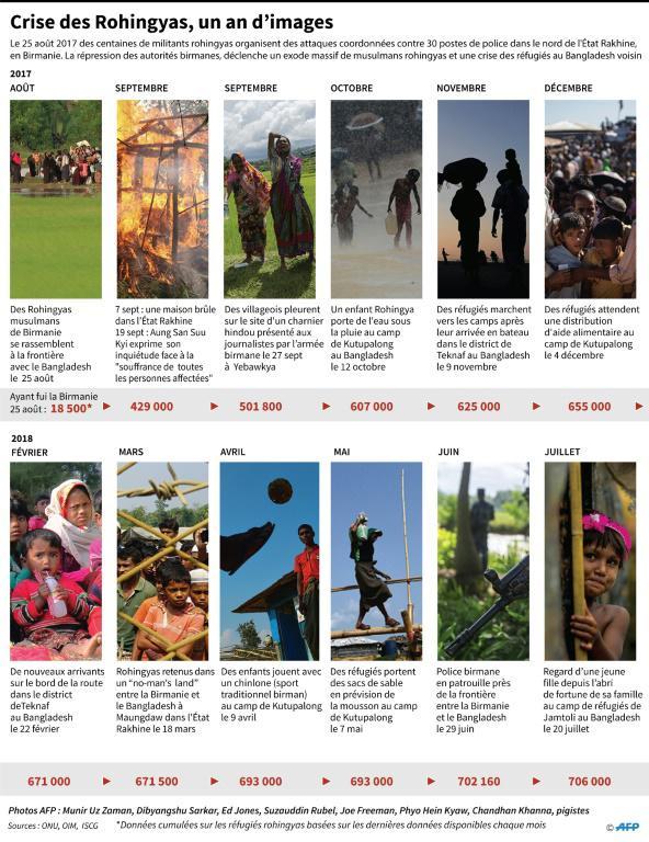 Crise des Rohingyas,un an d'images [John SAEKI / AFP]