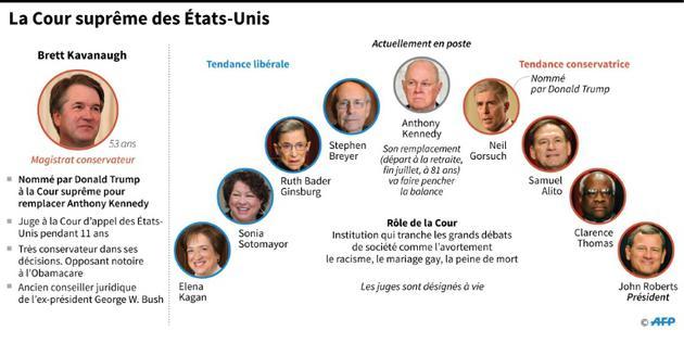 Les membres de la Cour suprême des Etats-Unis après la nomination de Brett Kavanaugh pour remplacer Anthony Kennedy [Gal ROMA / AFP]