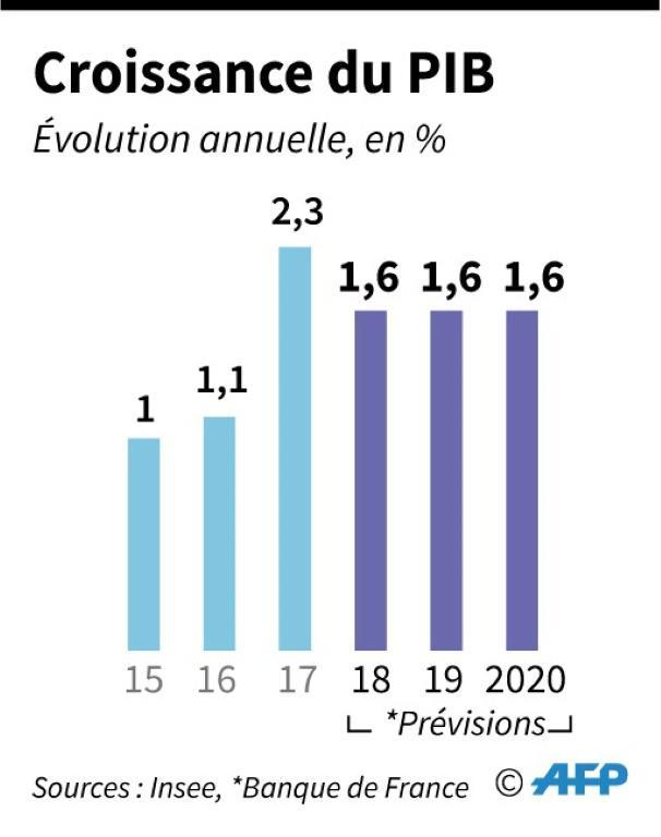 Croissance du PIB [ / AFP]
