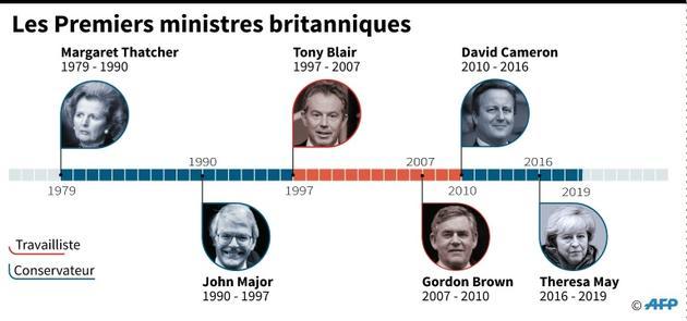 Les Premiers ministres britanniques  [Jonathan WALTER / AFP/Archives]