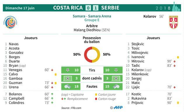 Feuille de match et statistiques du match Costa Rica - Serbie  [Sophie RAMIS / AFP]