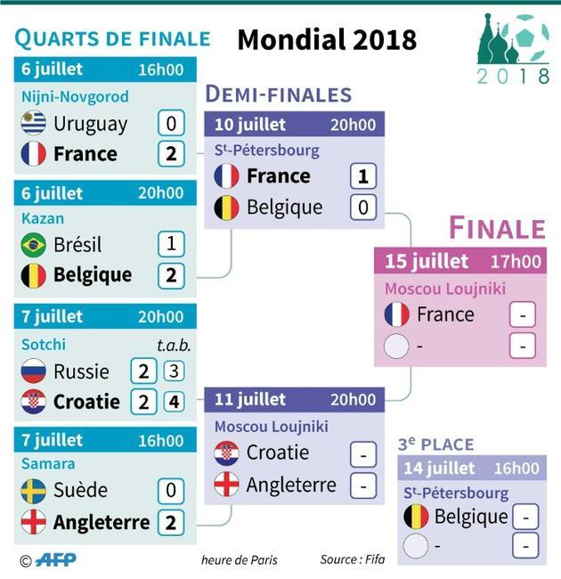 Mondial-2018 : demi-finale [Paz PIZARRO / AFP]