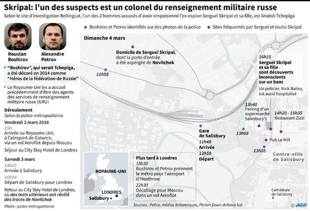 Skripal : l'un des suspects est un colonel du renseign,ement militaire russe [Laurence CHU / AFP]