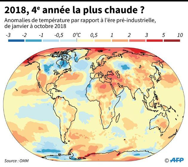 2018, 4e année la plus chaude ? [Alain BOMMENEL / AFP]