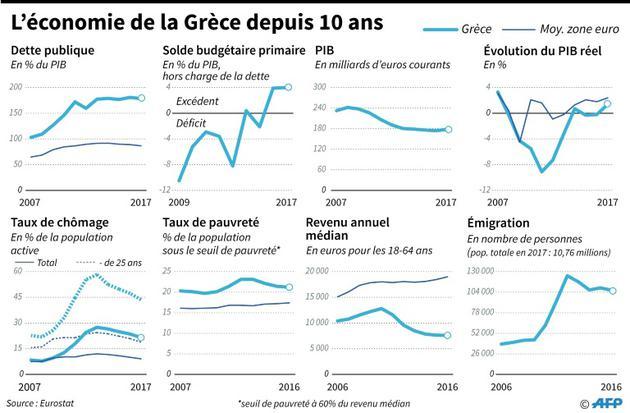 L'économie de la Grèce depuis 10 ans [Thomas SAINT-CRICQ / AFP]