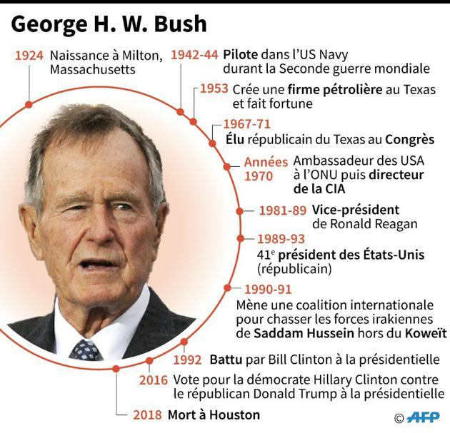 Les grandes dates de la vie de l'ancien président américain George H. W. Bush [Gillian HANDYSIDE / AFP]