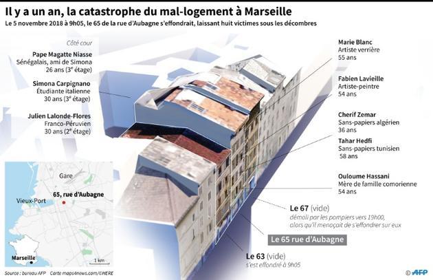 Il y a un an, la catastrophe du mal-logement à Marseille [Sébastien CASTERAN / AFP]