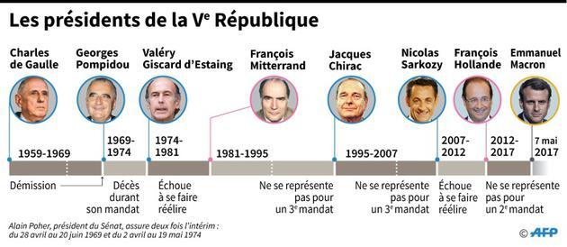 Les présidents de la Ve république [Simon MALFATTO, Paz PIZARRO / AFP]