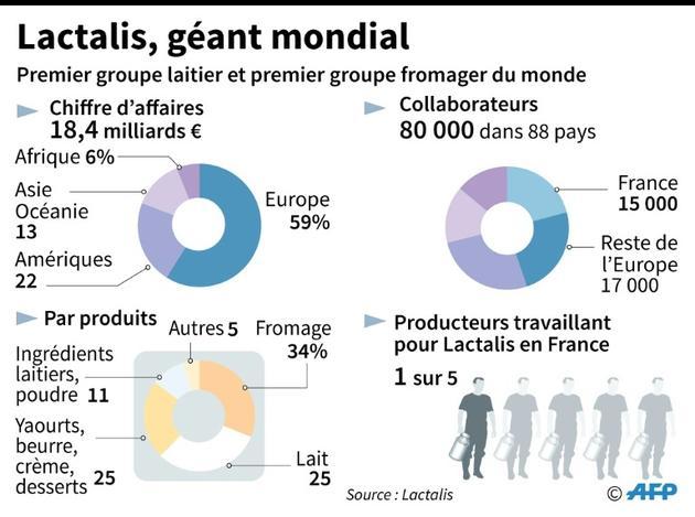 Lactalis, géant mondial [Alain BOMMENEL, Laurence SAUBADU / AFP]