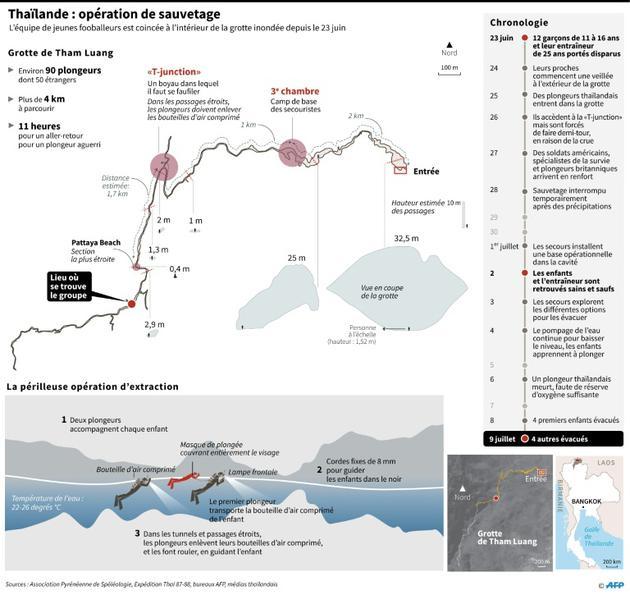 Thaïlande : opération de sauvetage [Gal ROMA / AFP]