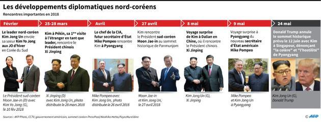 Les développements diplomatiques nord-coréens [John SAEKI / AFP]