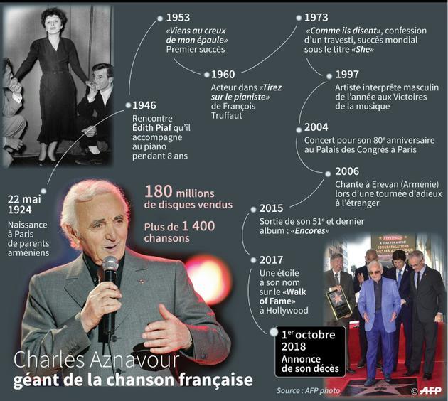Aznavour, géant de la chanson française [Paul DEFOSSEUX / AFP]