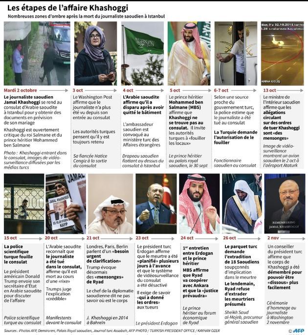 L'affaire Khashoggi [John SAEKI / AFP]