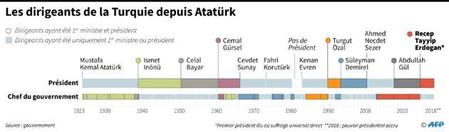 Les dirigeants de la Turquie depuis Atatürk [Sophie RAMIS / AFP]