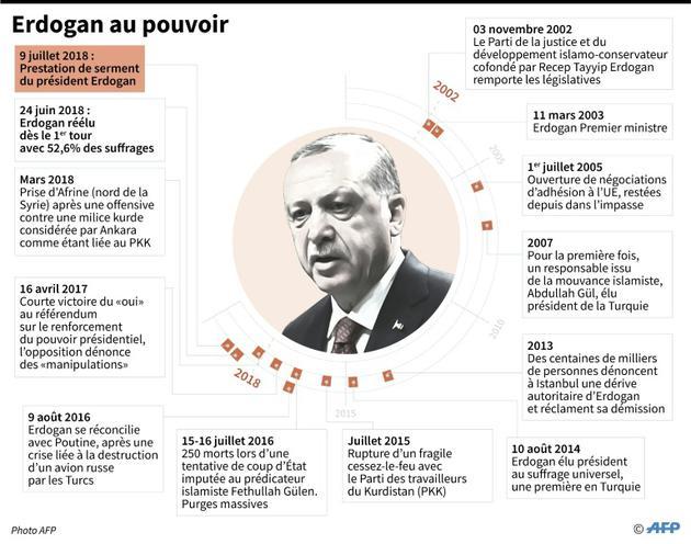 Erdogan au pouvoir [Sabrina BLANCHARD / AFP]