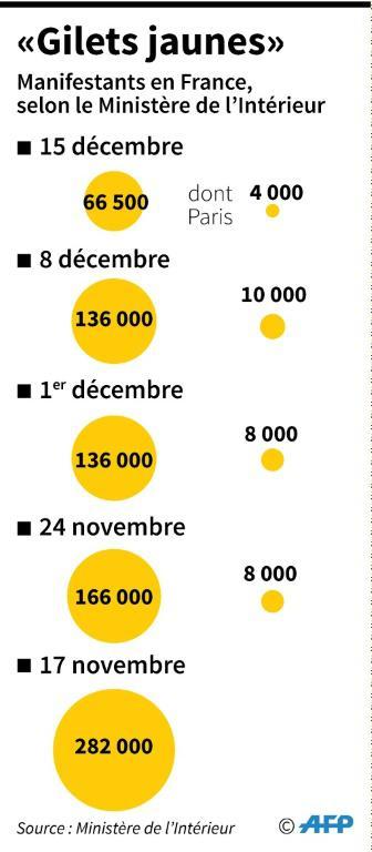 "Manifestation des ""Gilets jaunes"" [Sébastien CASTERAN / AFP]"