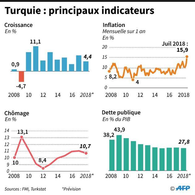 Turquie : princuipaux indicateurs [Thorsten EBERDING / AFP]